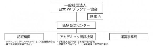 エネルギーマネジメントアドバイザー認定センター組織図