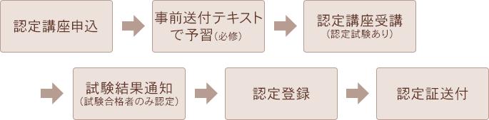 アドバイザー資格の認定・登録までの流れ